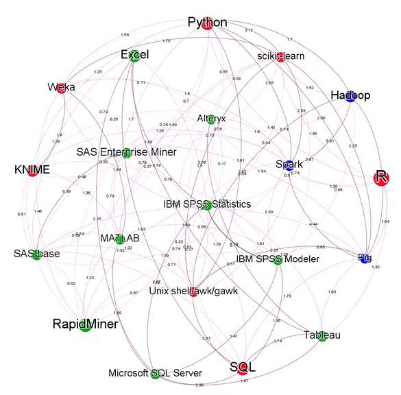 Which Big Data, Data Mining, and Data Science Tools go