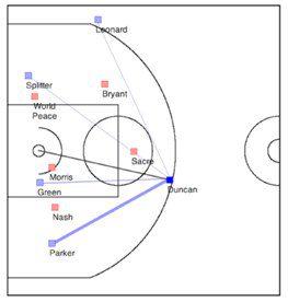 Basketball Predictive Analytics: Will he take the shot?