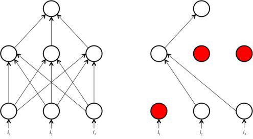 Data Science 101: Preventing Overfitting in Neural Networks