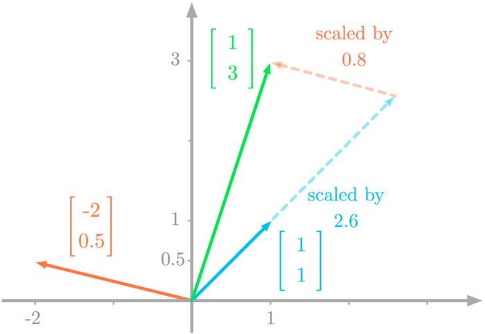 Figure 4: Linear combination of the vectors scaled by <em>x</em> and <em>y</em> gives the right-hand vector.
