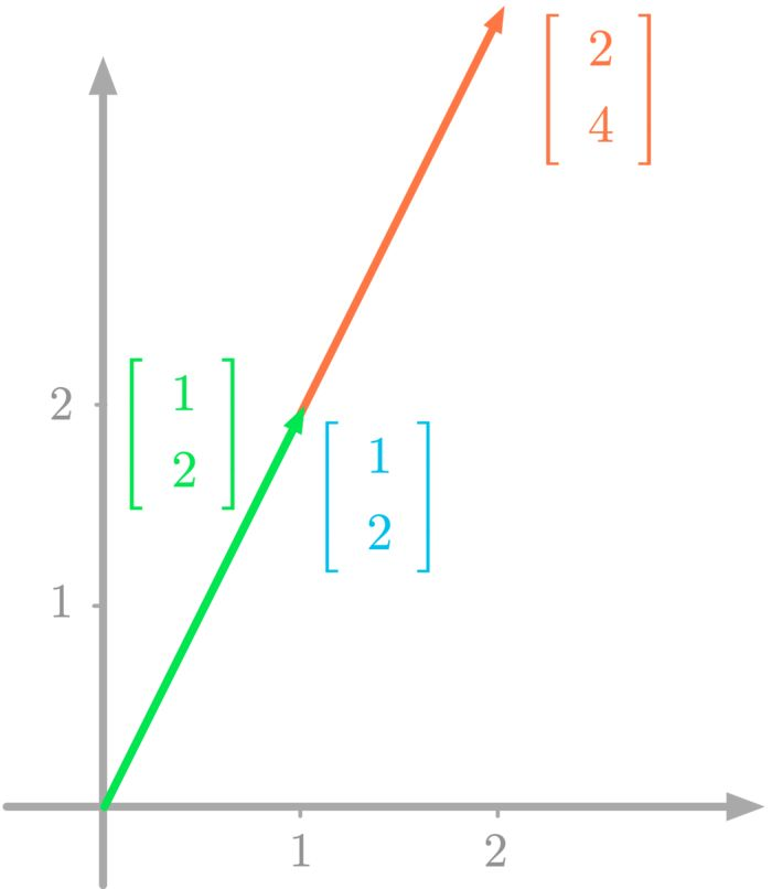 Figure 8: Column picture of a linear system with an infinite number of solutions.