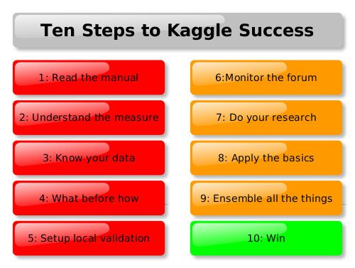 Ten steps to kaggle success
