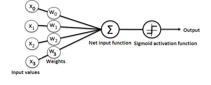 How to Create a Simple Neural Network in Python