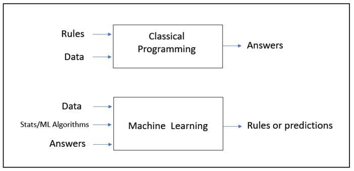 Image by author (adapted from Francois Chollet's Prgramming vs ML paradigm diagram)