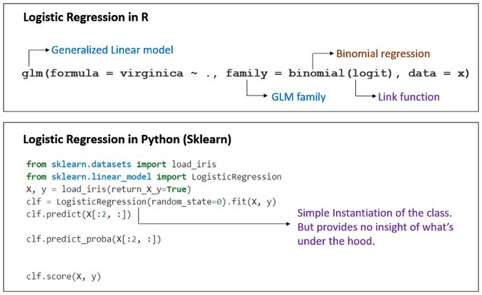 Image depicting how logistic regression is implemented differently in Python and R. Implementation in python makes it difficult for users to know it is indeed Regression