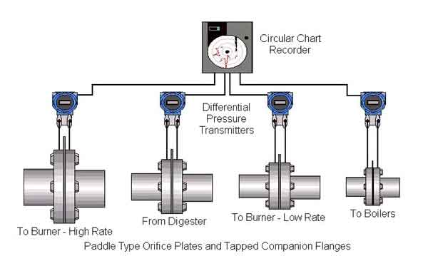 Wastewater Treatment Plant Gas Flow Measurement