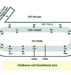 this drawing shows keeneland s mile and one sixteenth main track and 7 1 2 furlong turf course red and white poles set a quarter mile apart  [ 1205 x 710 Pixel ]