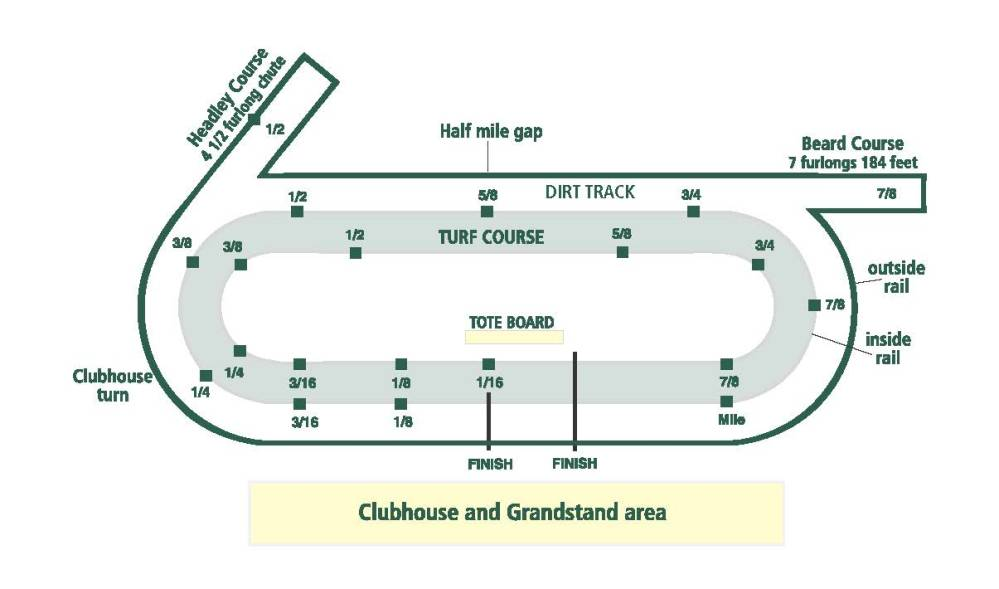 medium resolution of this drawing shows keeneland s mile and one sixteenth main track and 7 1 2 furlong turf course red and white poles set a quarter mile apart
