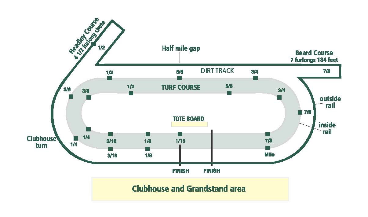 hight resolution of this drawing shows keeneland s mile and one sixteenth main track and 7 1 2 furlong turf course red and white poles set a quarter mile apart