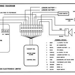 Audiovox Car Alarm Wiring Diagram Schneider Mccb Shunt Trip Of Mgli Ortholinc De Motor Home Installation Instructions Rh Keenelectronics Co Uk Kereta