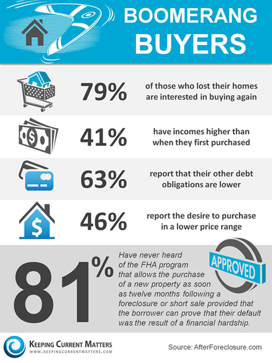 Boomerang Buyers InfoGraphic