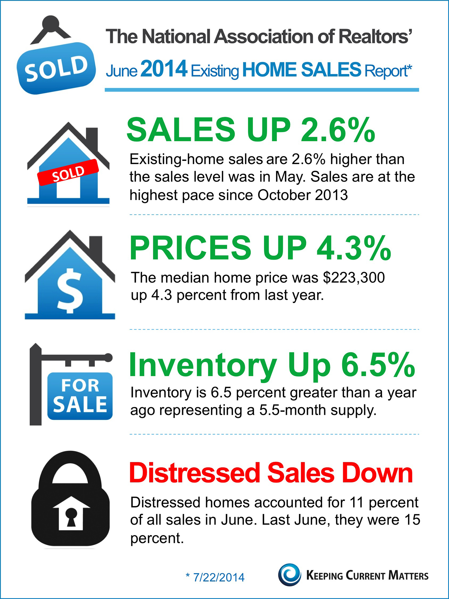NAR's June Existing Home Sales Report [INFOGRAPHIC] | Keeping Current Matters