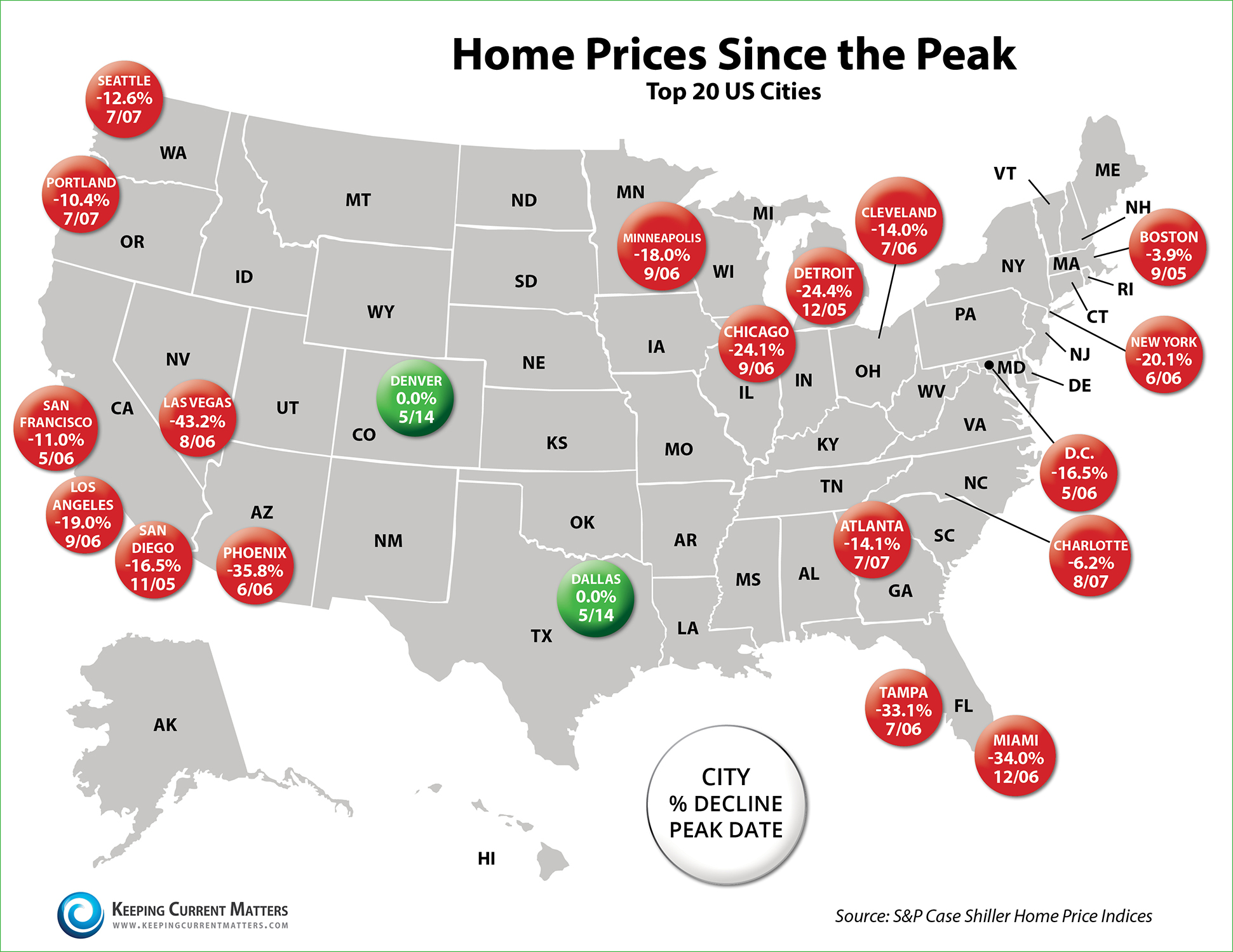 Home Prices Since Peak | Keeping Current Matters