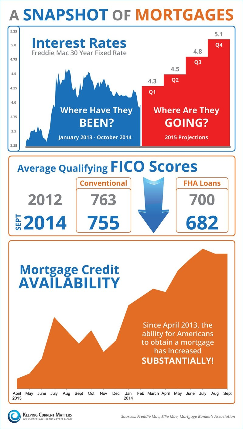 snapshot of mortgages