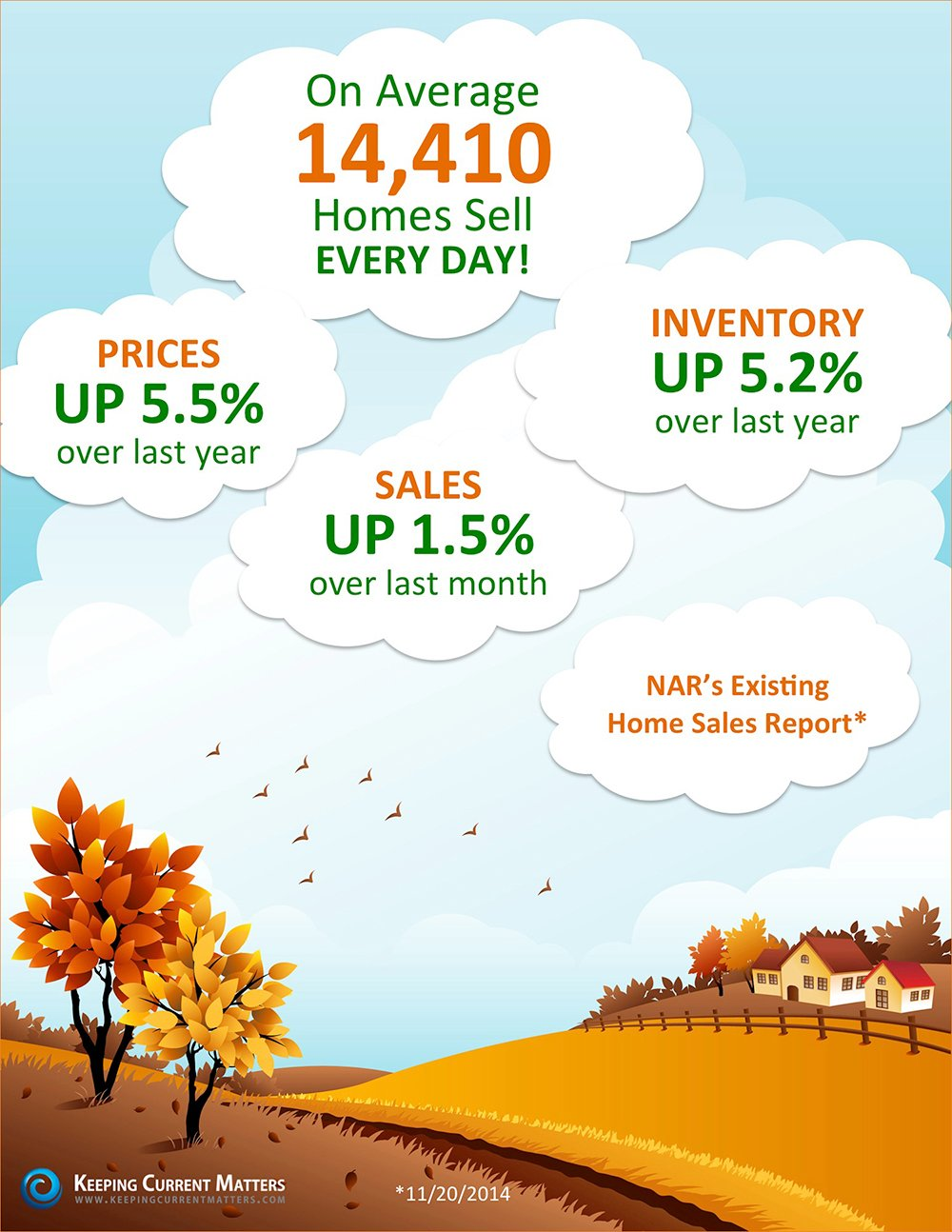 NAR's Existing Home Sales Report [INFOGRAPHIC] | Keeping Current Matters