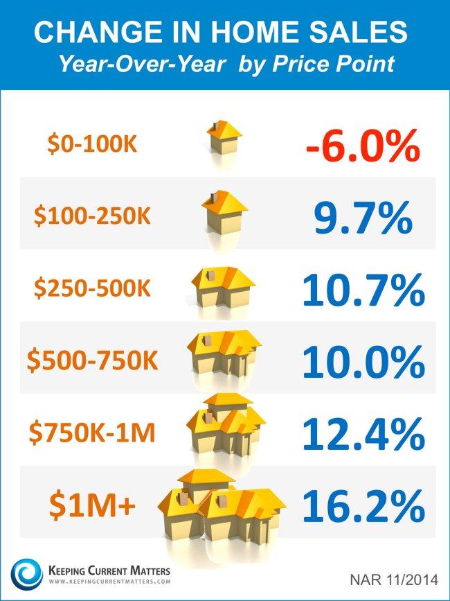 Home sales 2014