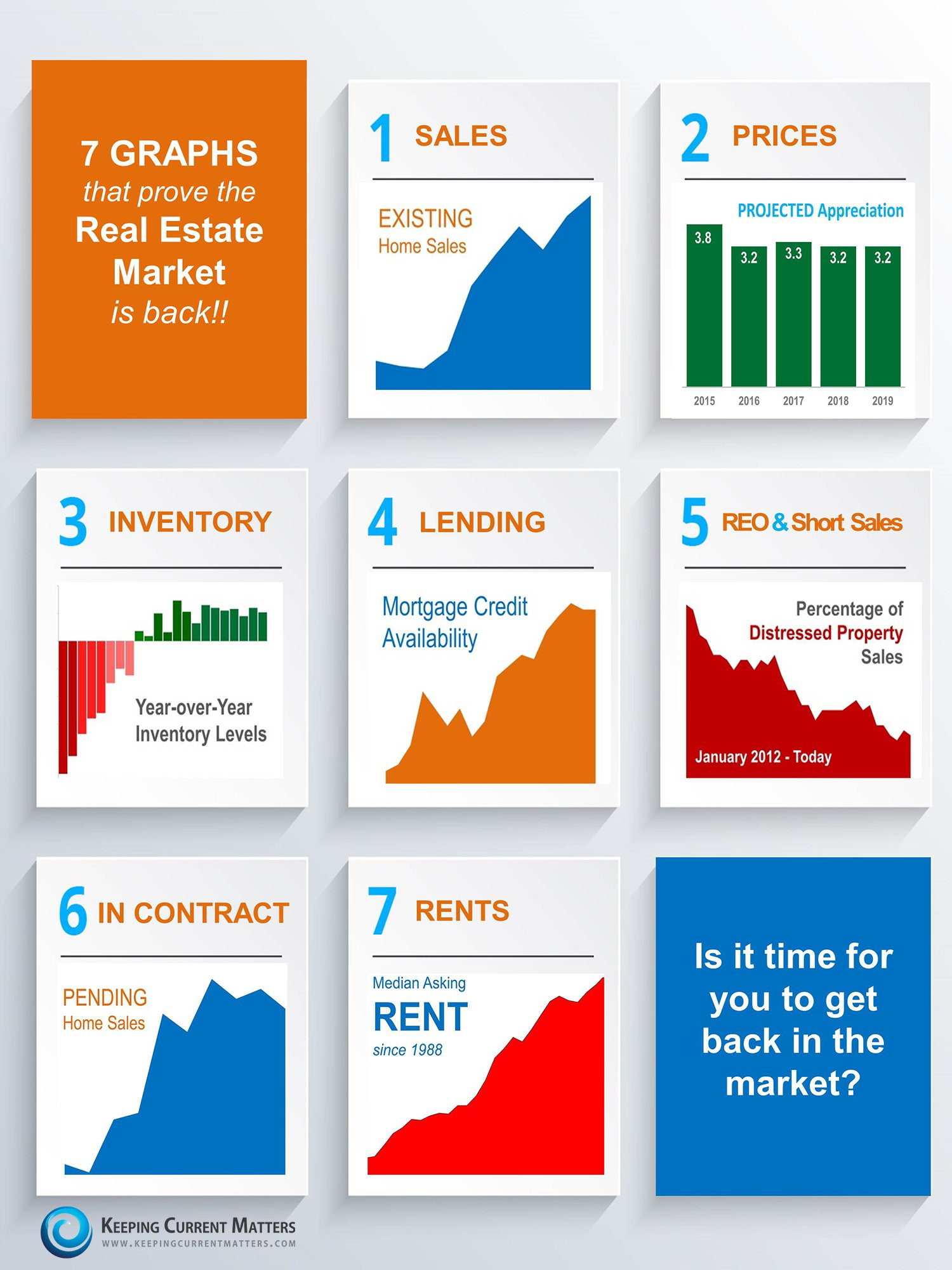 7 graphs that prove