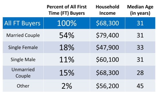 First Time Homebuyers Profile   Keeping Current Matters