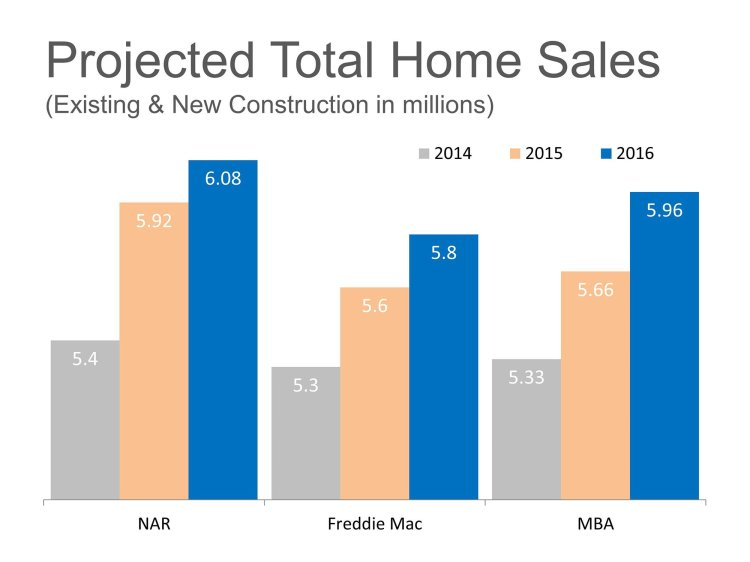 Projected Total Home Sales