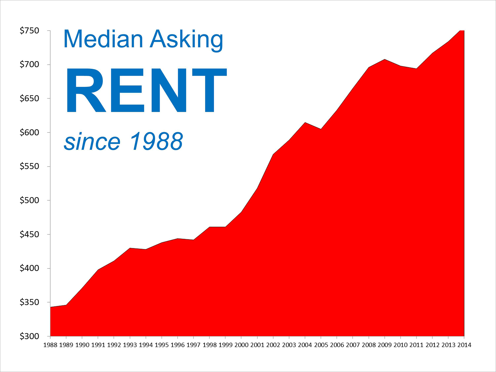 Median Rents Since 1988 | Keeping Current Matters