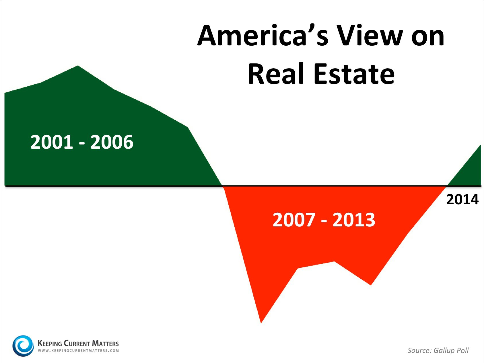 America's View on Real Estate | Keeping Current Matters