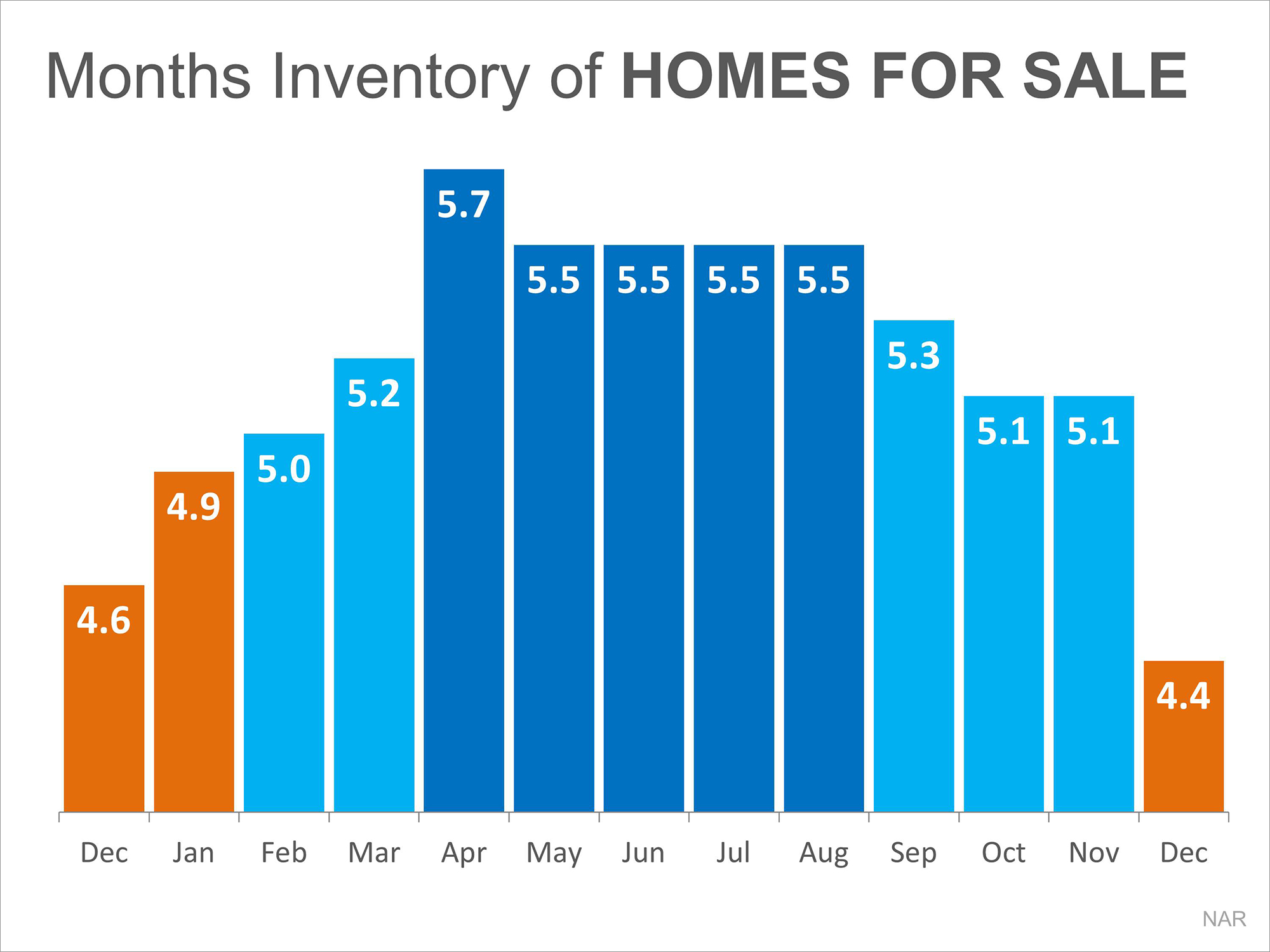 Months Inventory of Homes for Sale | Keeping Current Matters