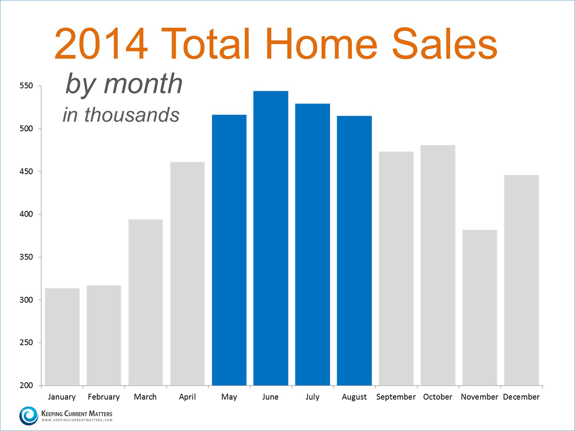 2014 Home Sales | Keeping Current Matters
