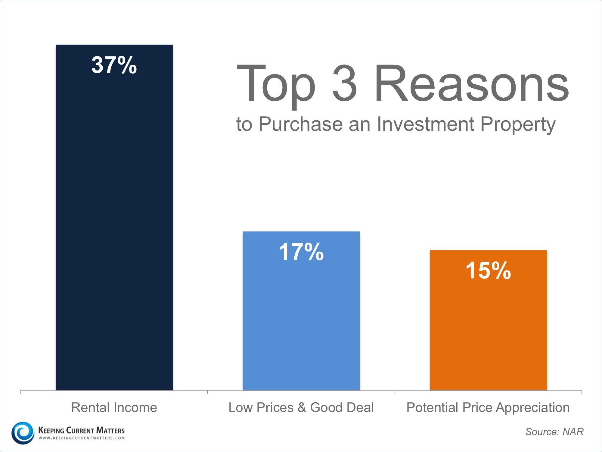 Top 3 Reasons To Buy | Keeping Current Matters