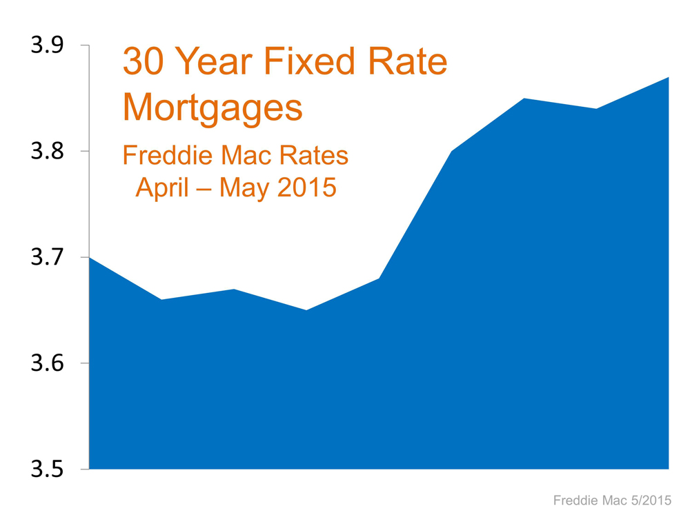 Interest Rates.1
