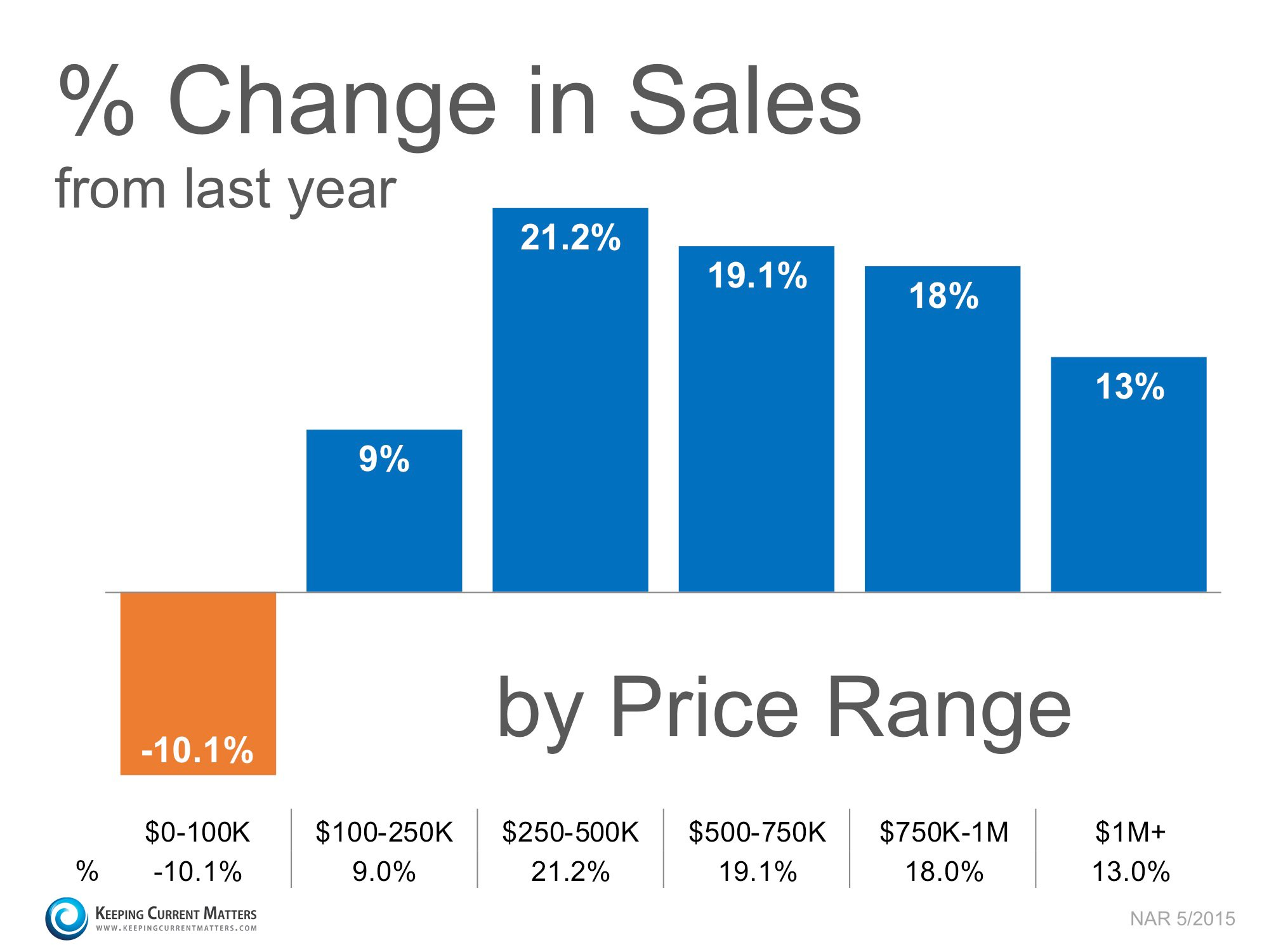 Percent Change in Sales by Price Range | Keeping Current Matters