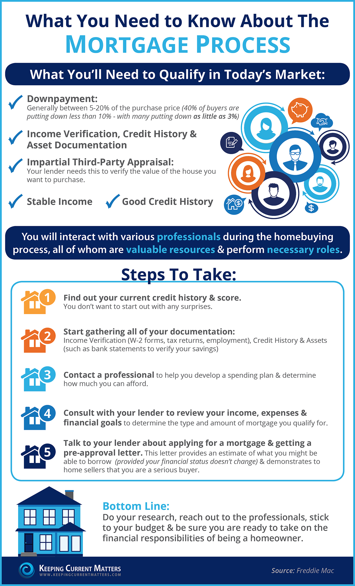 What You Need To Know About the Mortgage Process   Keeping Current Matters