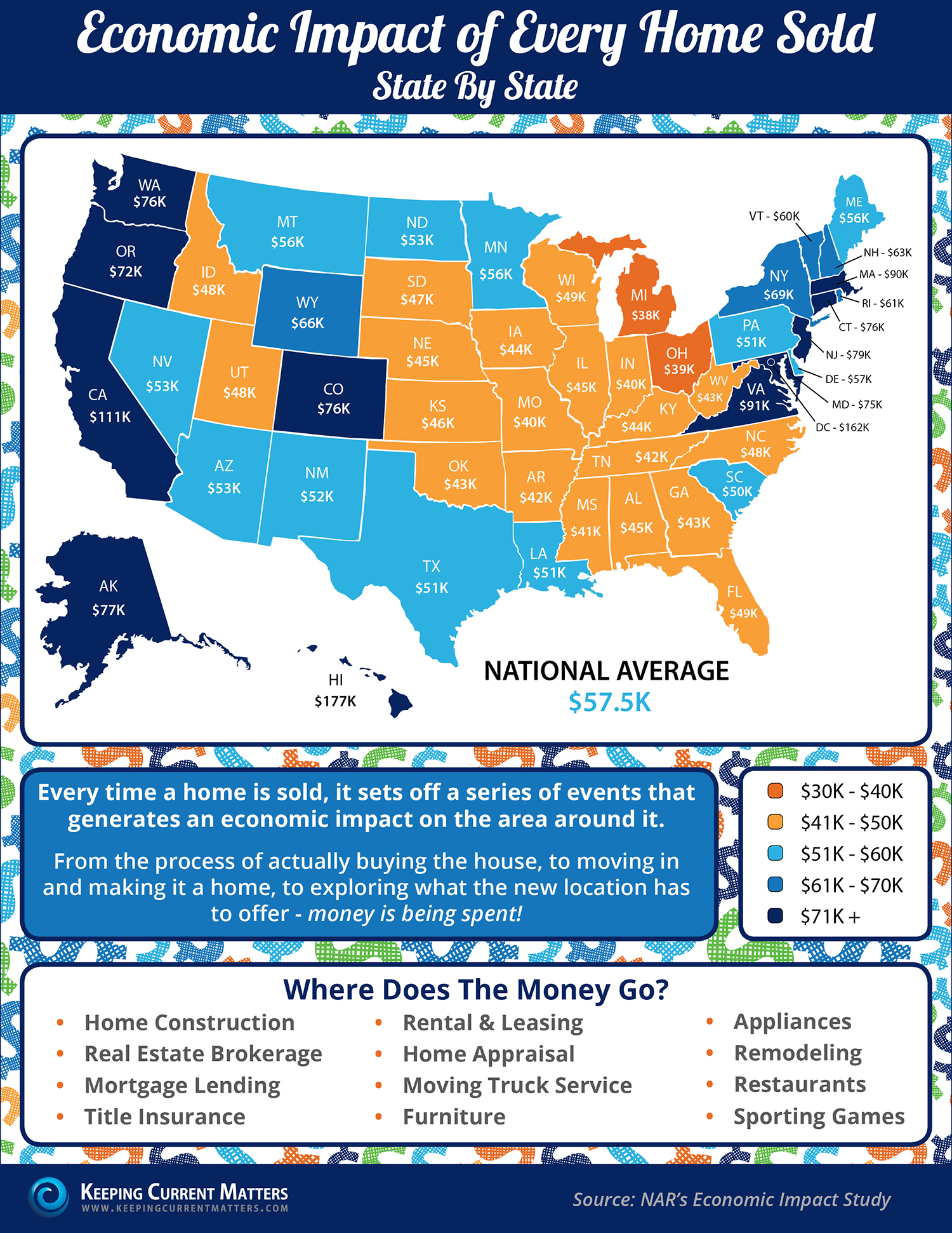 Economic Impact of Every Home Sold [INFOGRAPHIC]   Keeping Current Matters