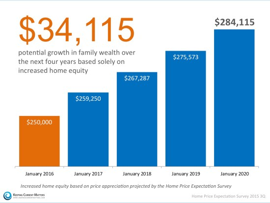 Homeowner's Family Wealth Over the Next 4 Years   Keeping Current Matters