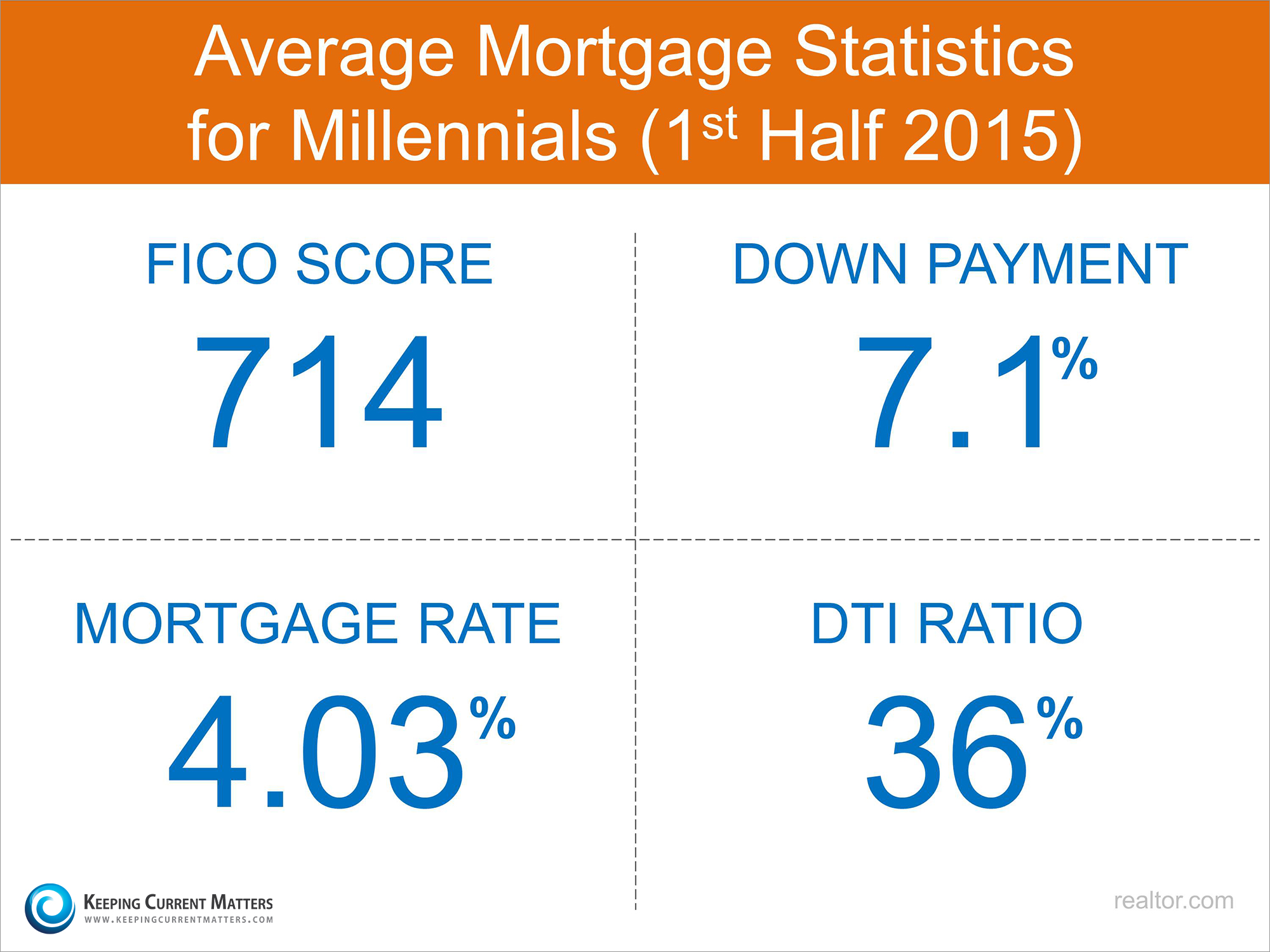Millennial Mortgage Statistics | Keeping Current Matters