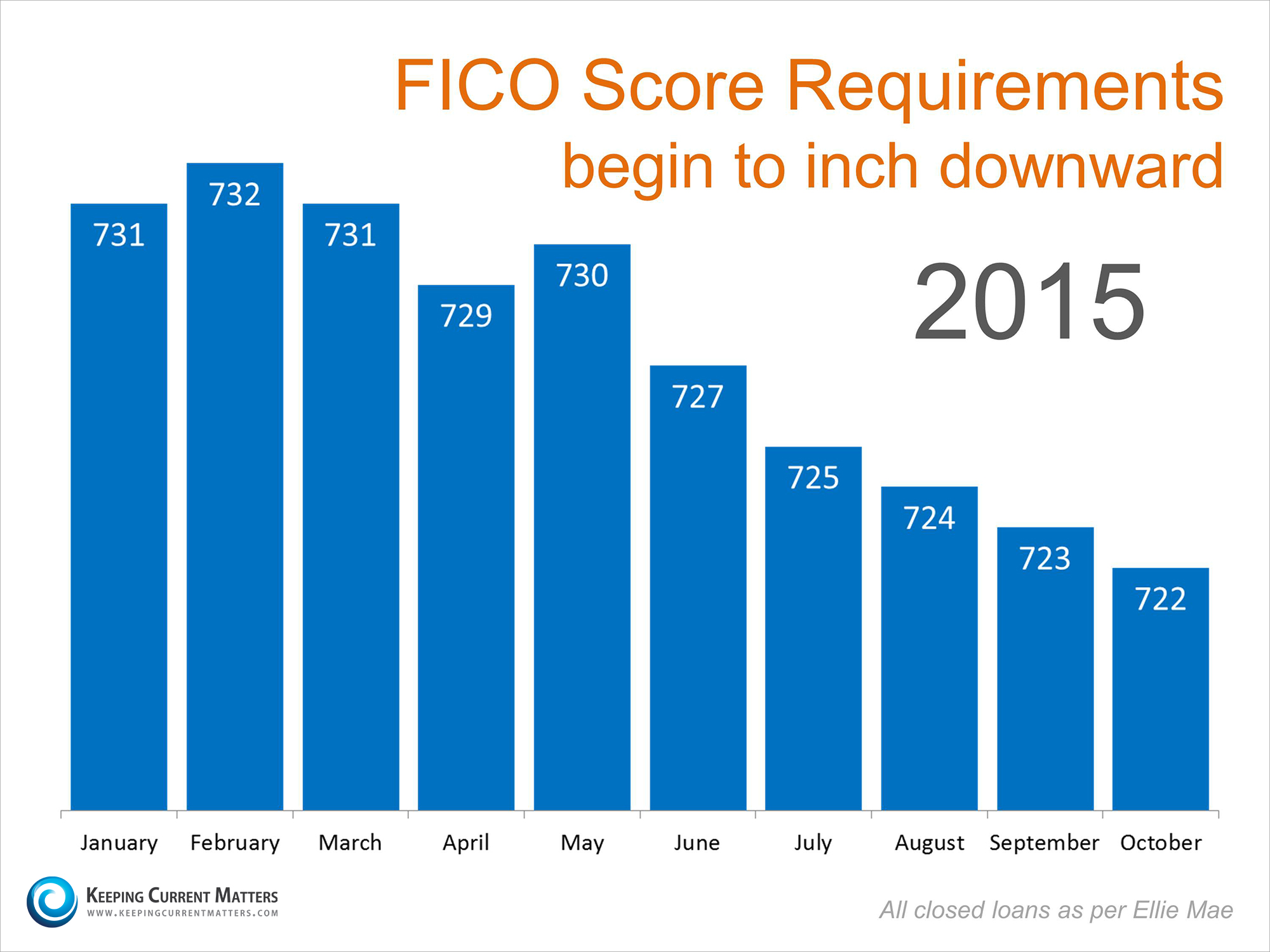 FICO Score Requirements   Keeping Current Matters