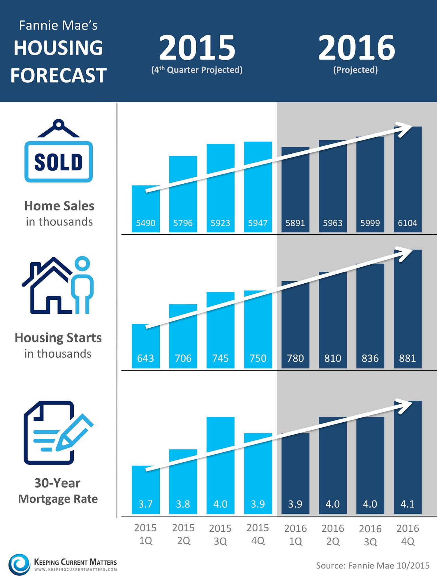 Fannie Mae Housing Market [INFOGRAPHIC] | Keeping Current Matters