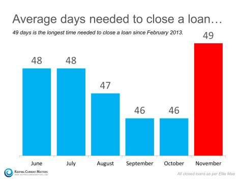 Average Days To Close | Keeping Current Matters