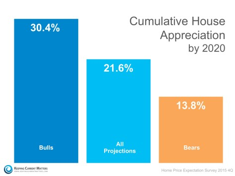 Cumulative House Appreciation | Keeping Current Matters
