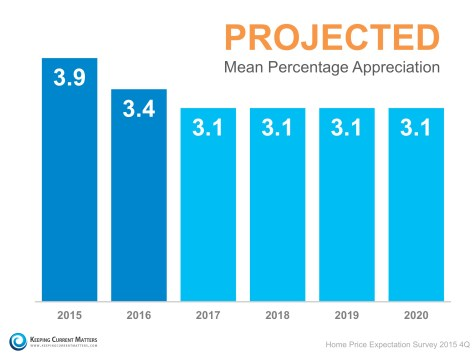 Projected Mean Appreciation | Keeping Current Matters