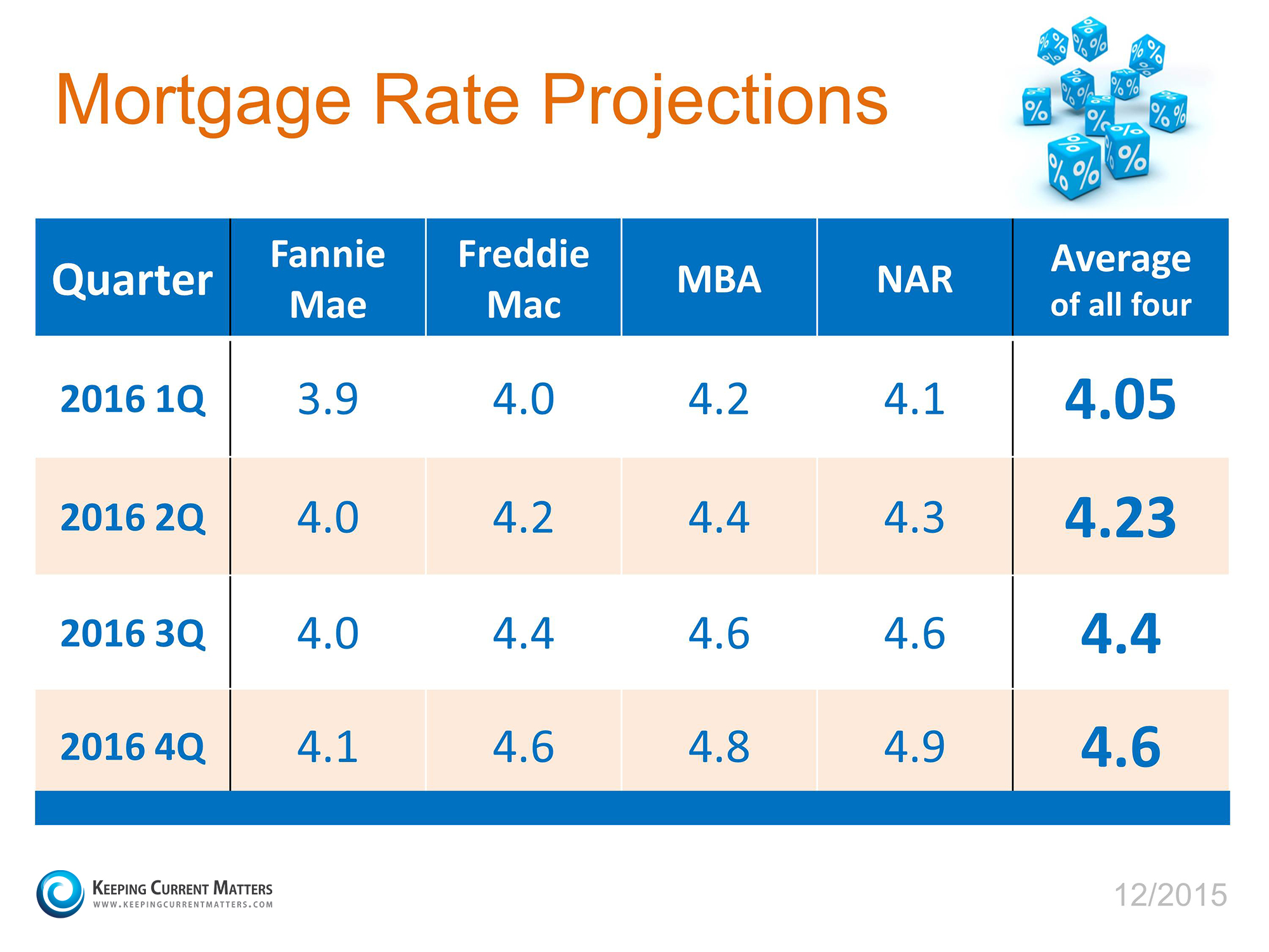 Interest Rates | Keeping Current Matters