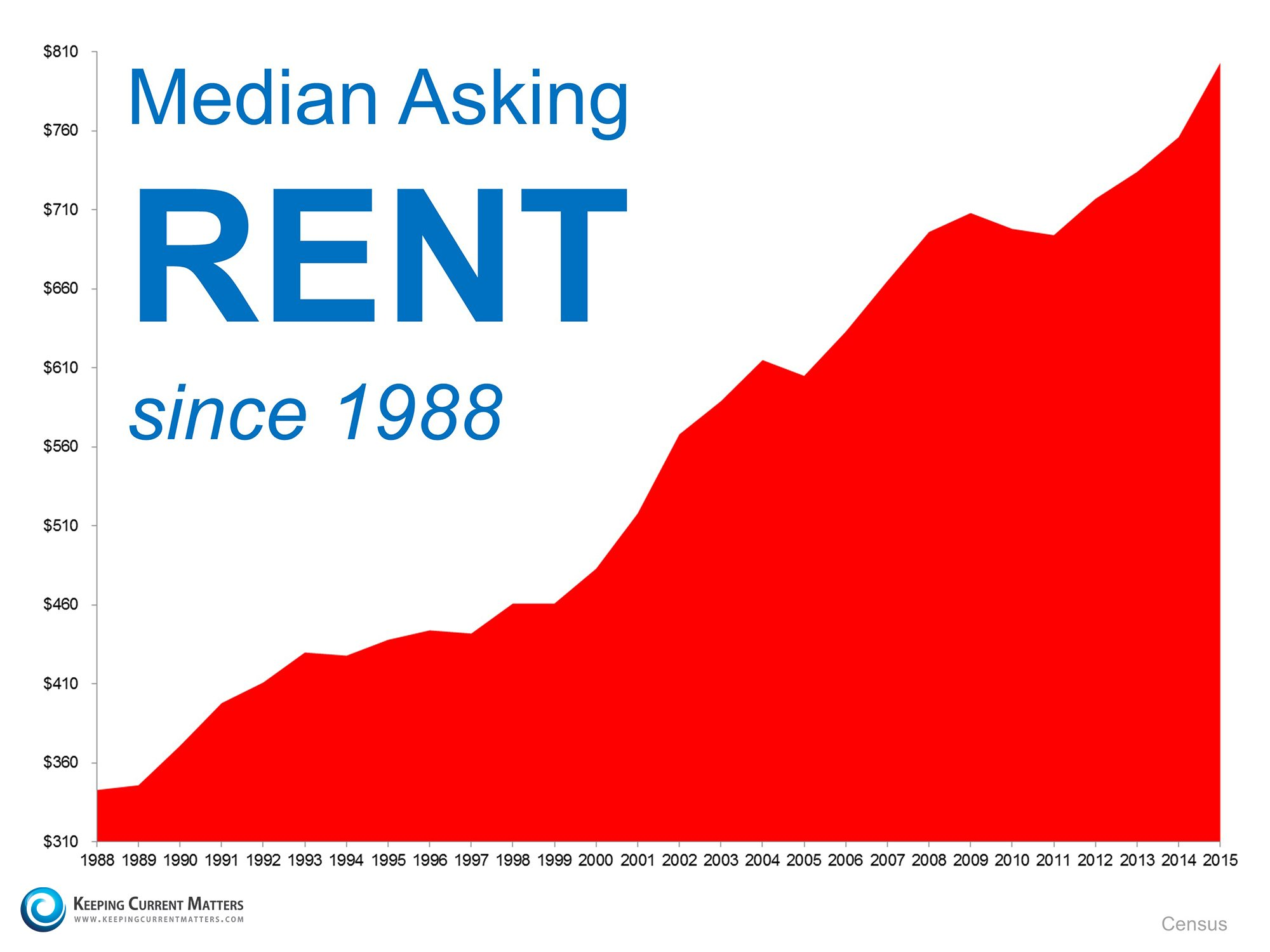 Median Asking Rents | Keeping Current Matters