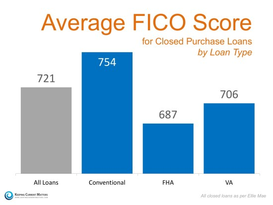 Average FICO Score   Keeping Current Matters