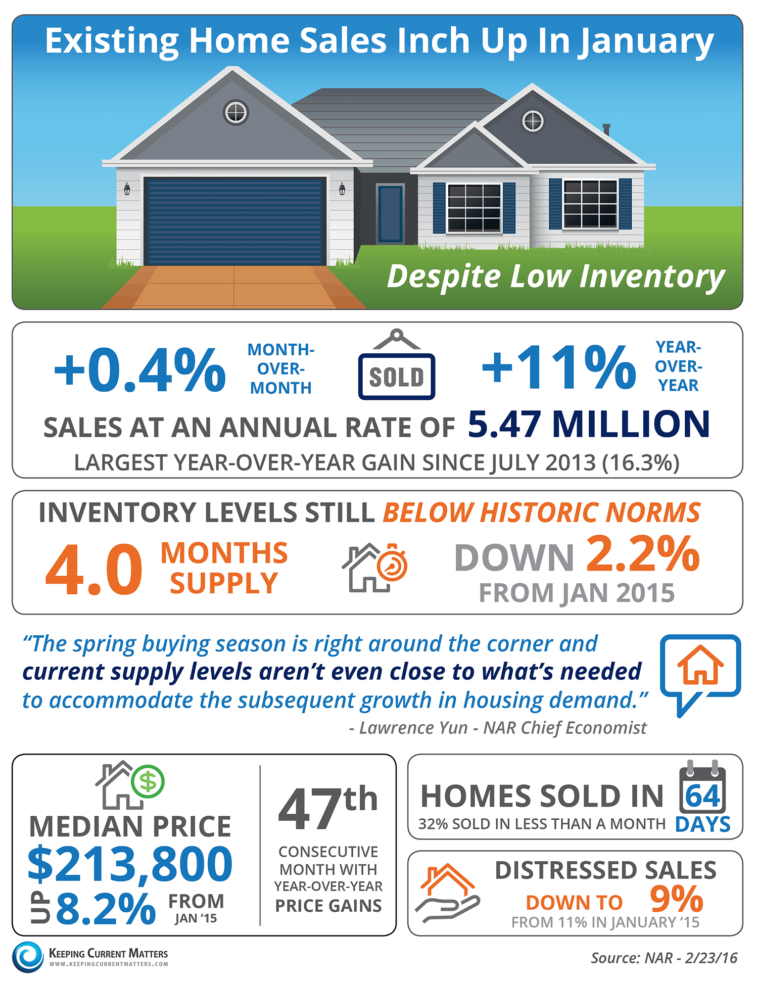 Exising Home Sales Inch Up In January [INFOGRAPHIC] | Keeping Current Matters