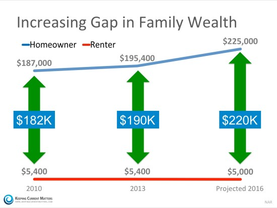 Homeowner's Net Worth is 45x Greater Than a Renter's | Keeping Current Matters