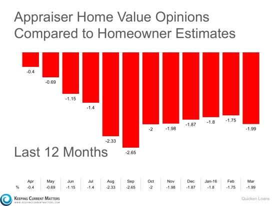 Gap Between Homeowner's & Appraiser's Opinions Widen | Keeping Current Matters