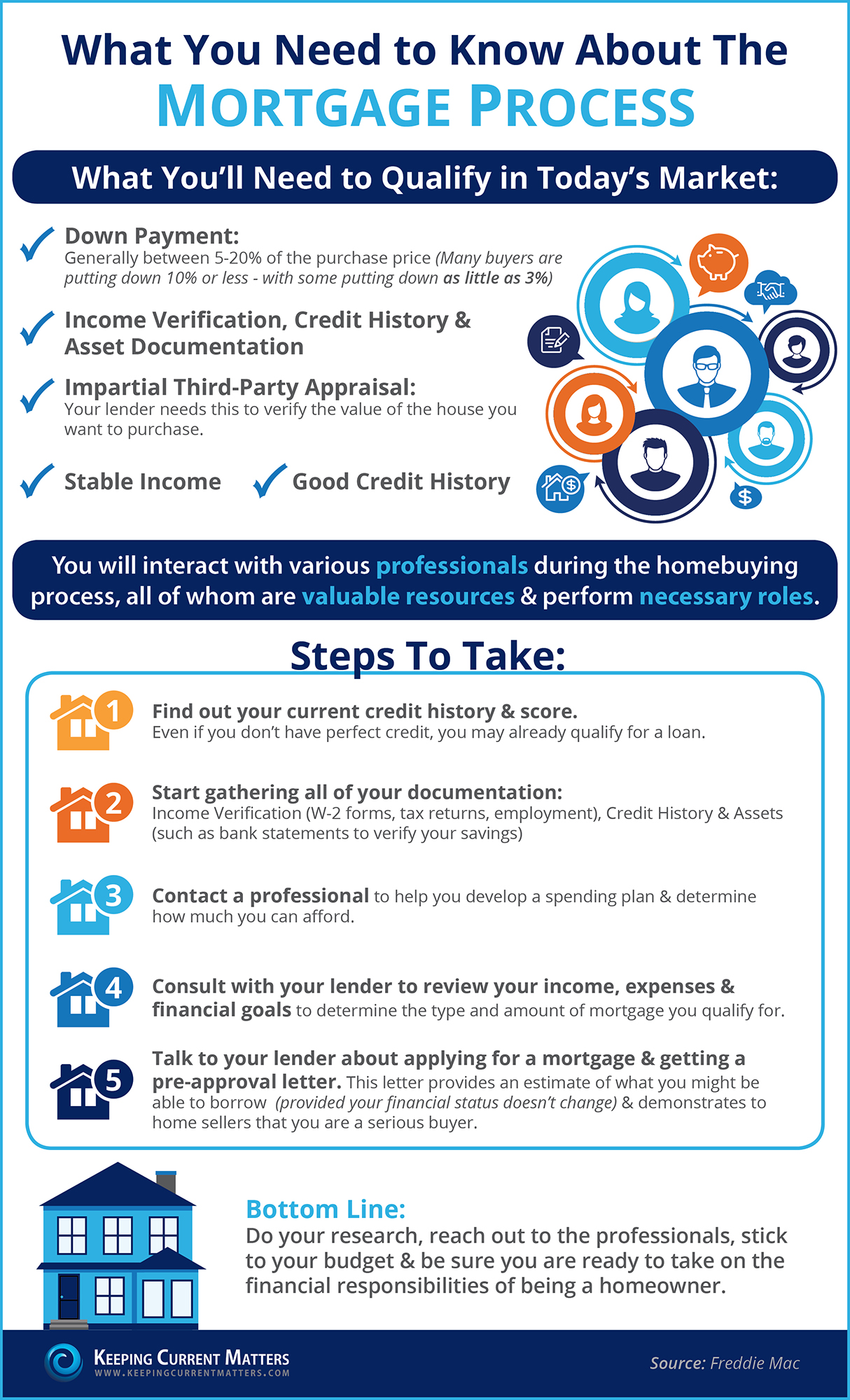 The Mortgage Process: What You Need To Know [INFOGRAPHIC]   Keeping Current Matters