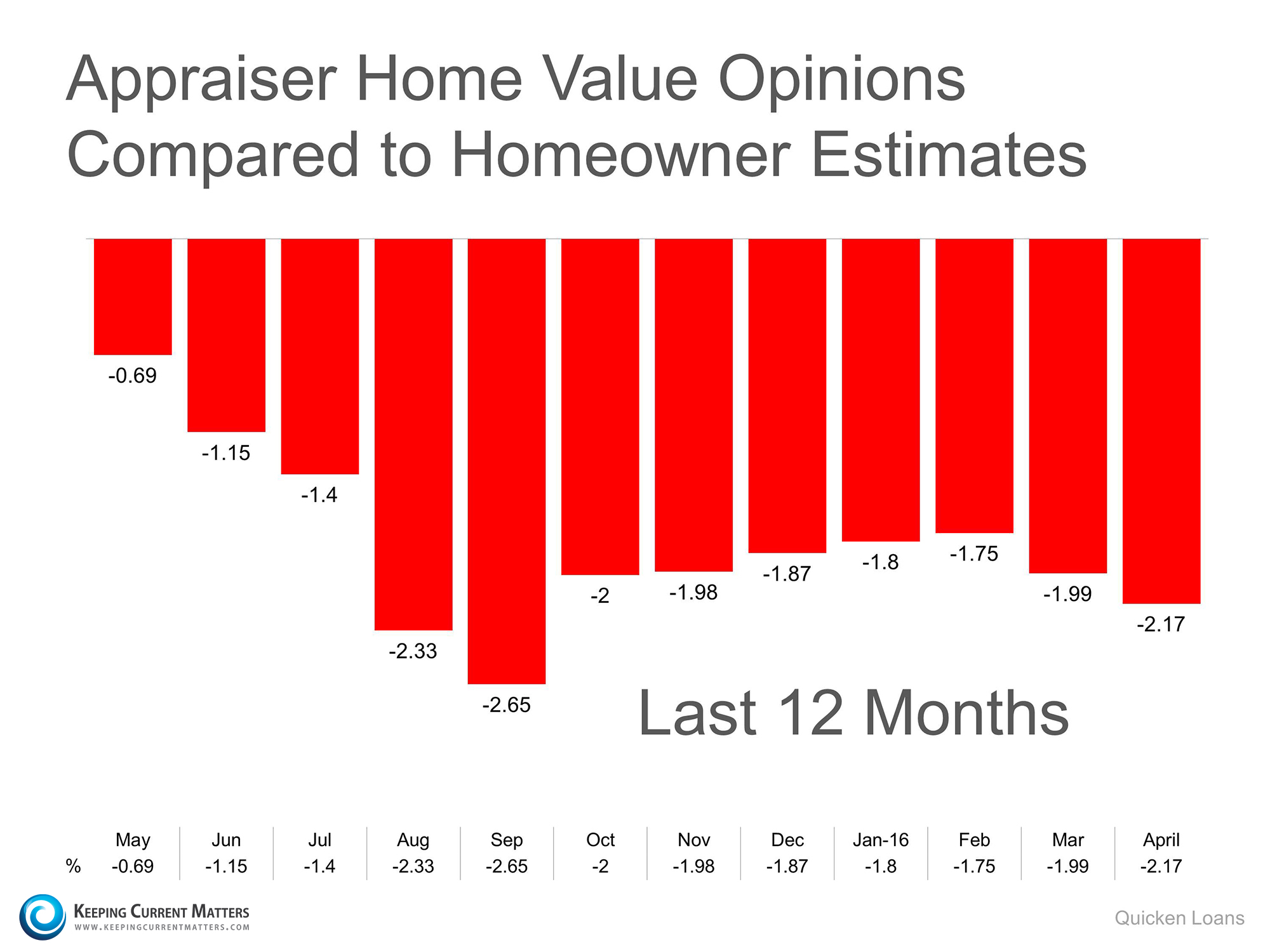 Home Prices Are Up…but there is a Challenge | Keeping Current Matters