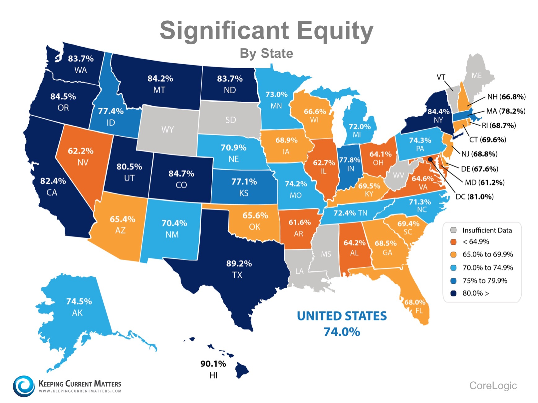 74% of Households in the US Now Have Significant Equity! | Keeping Current Matters