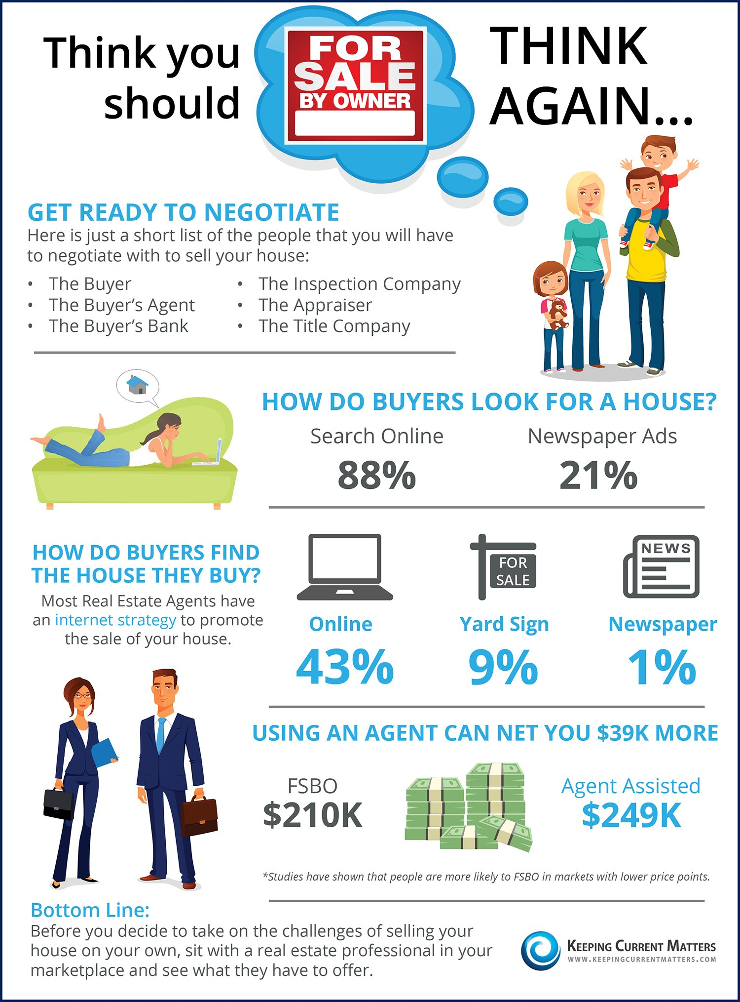 Thinking You Should FSBO? Think Again [INFOGRAPHIC] | Keeping Current Matters