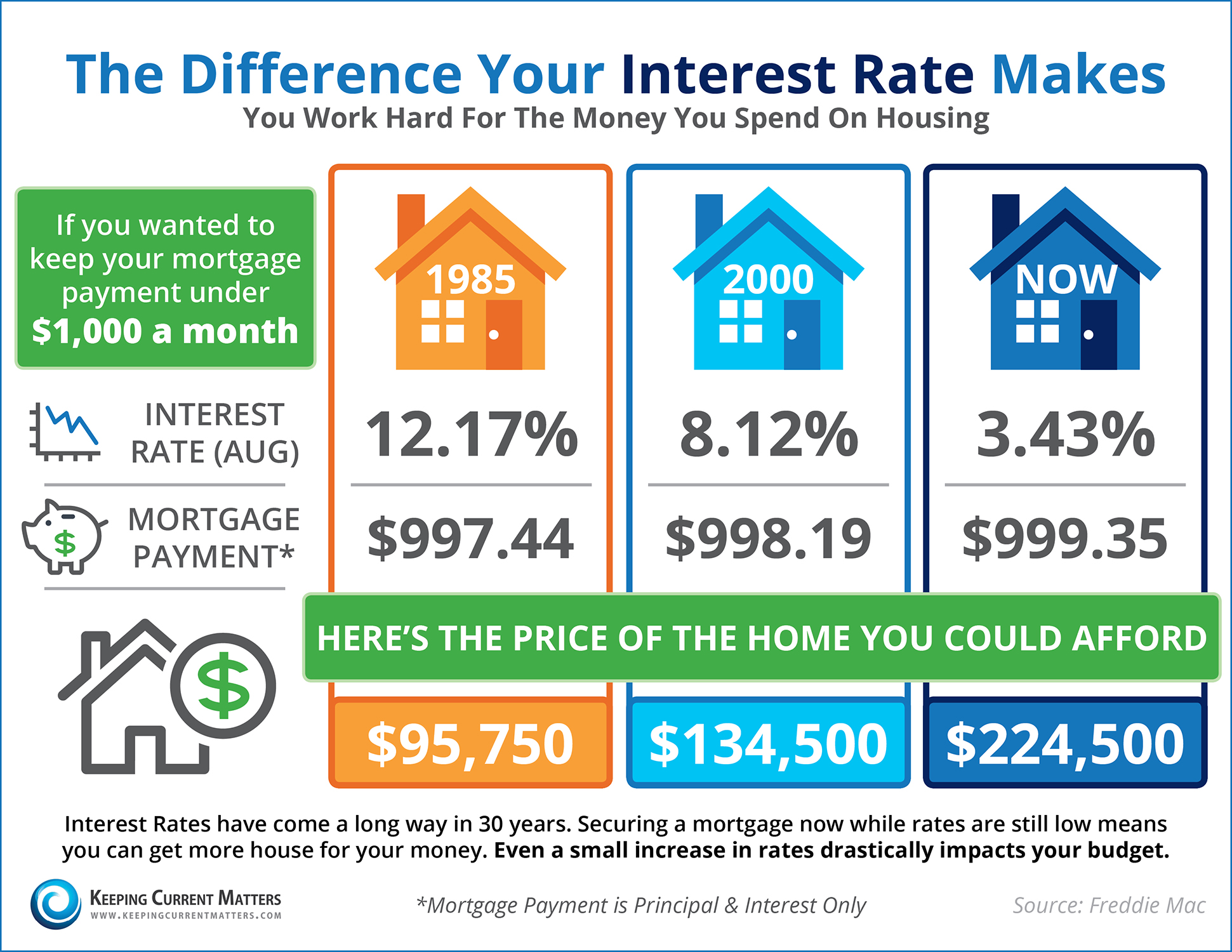 Do You Know the Impact Your Interest Rate Makes? [INFOGRAPHIC]   Keeping Current Matters